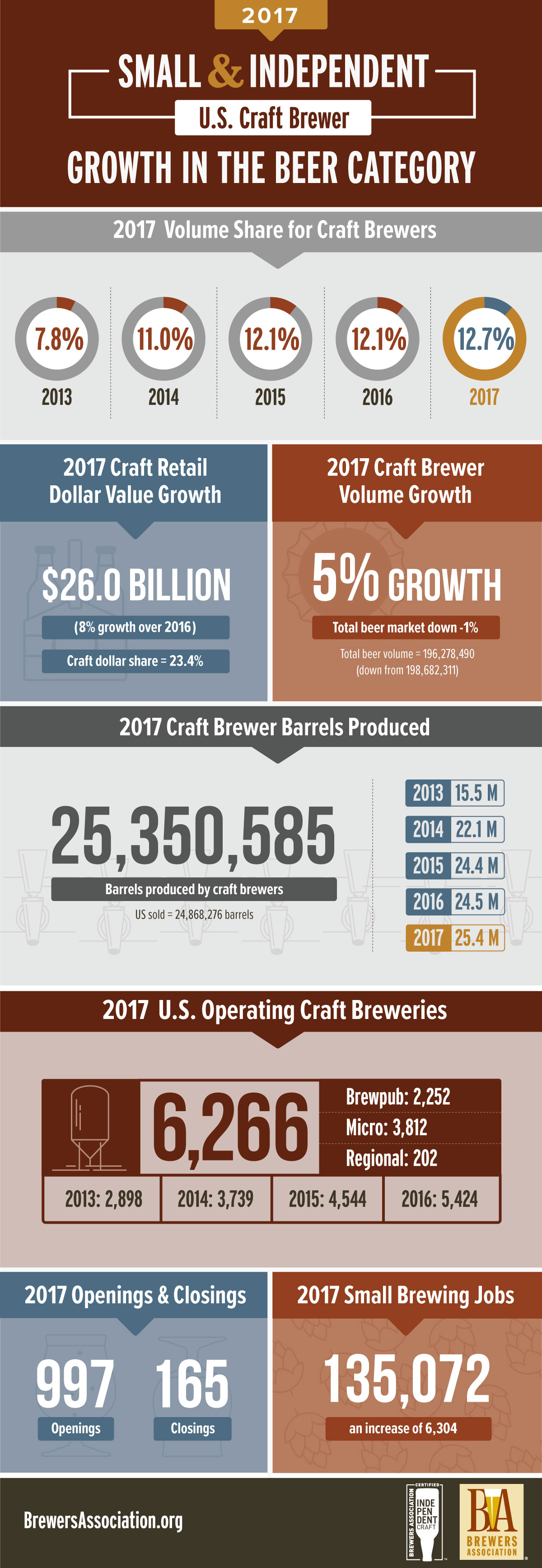 Graphic courtesy Brewers Association